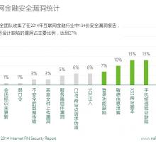 互联网金融安全漏洞统计