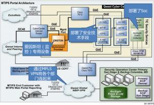图 2.4  可管理的可信互联网协议服务MTIPS