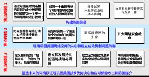 """2008年""""全面的国家网络安全行动(CNCI)"""