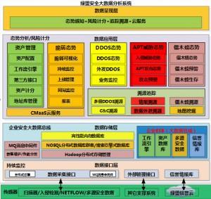 绿盟科技安全大数据分析系统