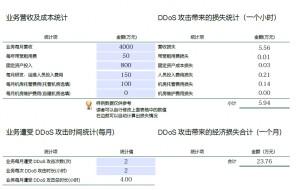 DDoS***损失计算器PDF版