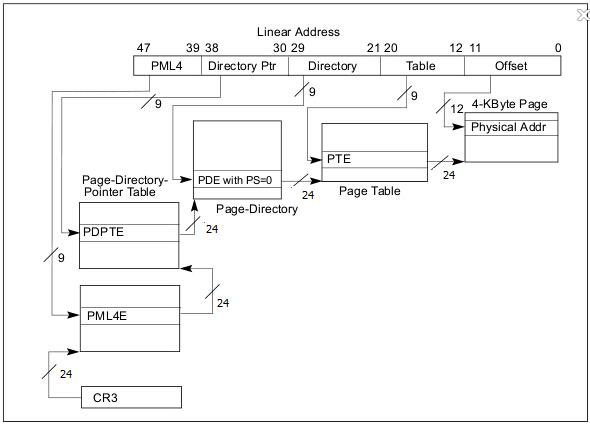 IA-32位系统寻址方式图解