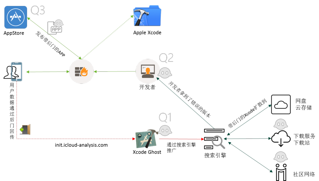 xcodeGhost传播链条