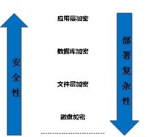 安全性和实施部署复杂性分析