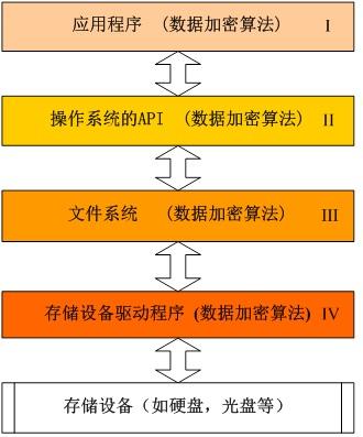 操作系统的存储设备访问模型