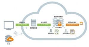 数据库透明加密防护技术