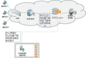 数据库防火墙技术