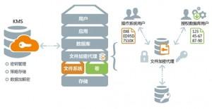 文件级透明加密防护技术