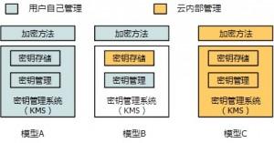 AWS云数据安全模型