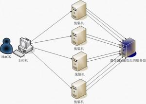 DDoS攻击系统