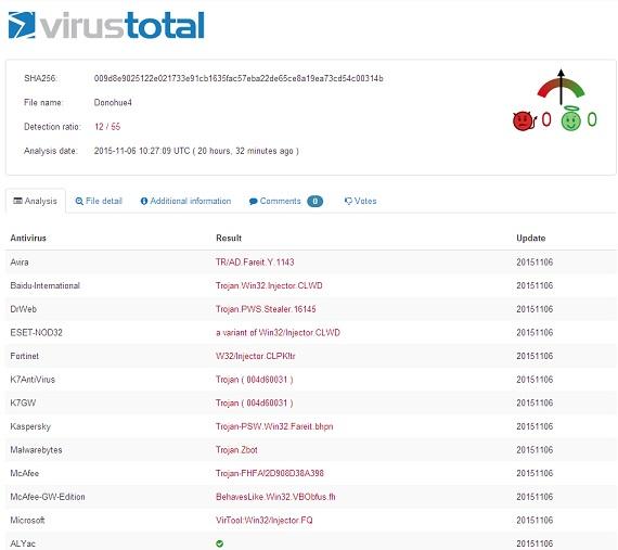 Figure 1 Sample detection result by VirusTotal