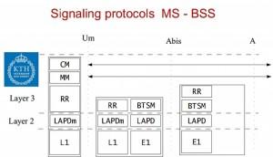 GSM网络
