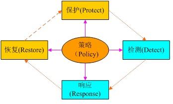 PDR扩展模型示意图