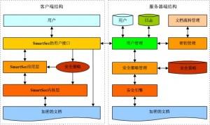 SmartSec文档安全系统的架构