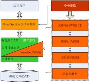 SmartSec系统中动态加解密的实现