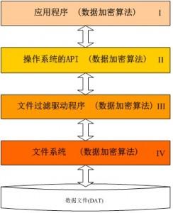 Windows系统中文件的操作流程