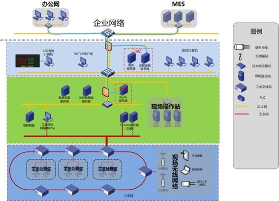 攻击者利用现场无线网络干扰工厂生产的攻击场景
