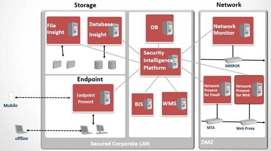 数据防泄漏DLP技术