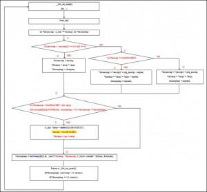 漏洞触发流程图