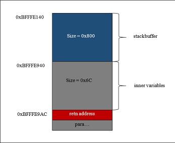 nss_dns_gethostbyname4_r的栈结构图