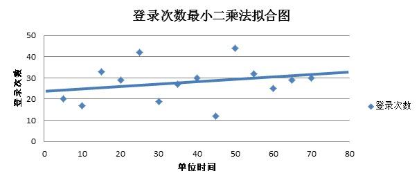 登录次数最小二乘法拟合图