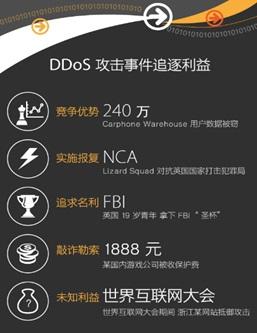 DDoS攻击事件追逐利益
