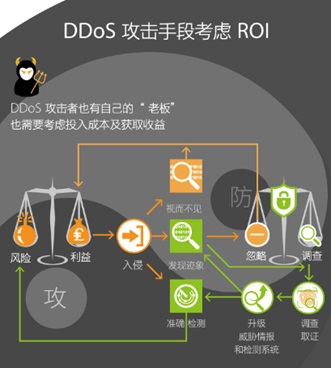 DDoS攻击手段考虑ROI