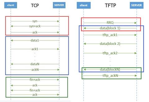 TCP与TFTP的不同