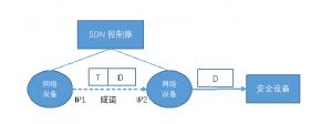 在只提供路由的SDN控制器下,可加一个带隧道的网络设备做代理