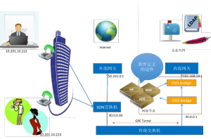 BYOD环境下的访问控制,中间SDN交换机为硬件设备,而右侧OVS bridge则为软件设备