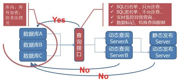 数据库系统的访问控制