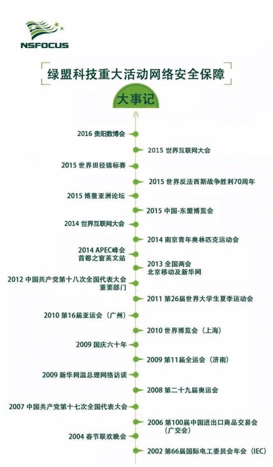 绿盟科技历年重大安保活动