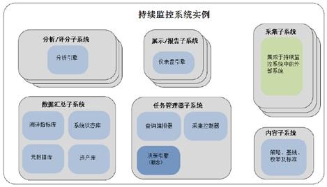 CAESARS框架扩展子系统及部件