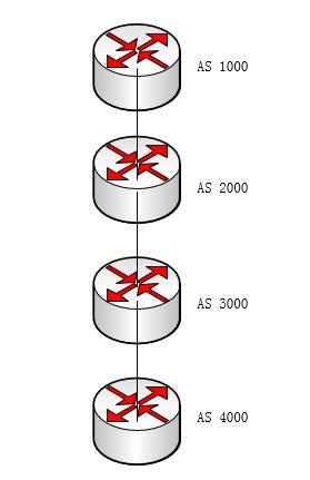 参考如下网络拓扑