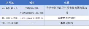 网络IP地址