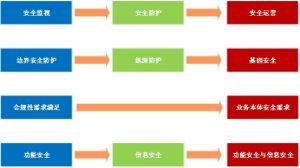 工控系统信息安全综合保障