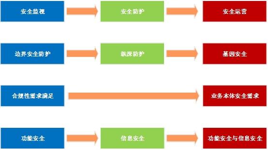 信息安全保障阶段中_工控系统的综合保障思考 | 绿盟科技博客