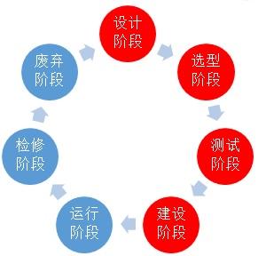 工控系统生命周期