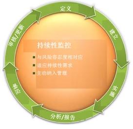 ISCM流程