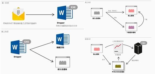 Prikormka恶意软件架构简化方案