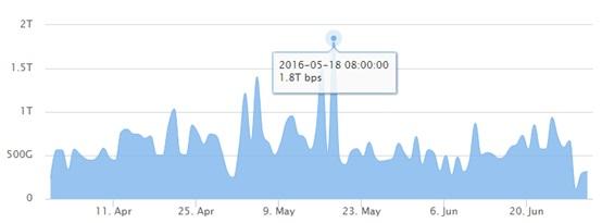 Q1和Q2季度全球DDoS攻击累计总流量趋势图
