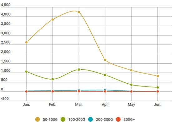 Q1和Q2季度各月份大流量 攻击次数图