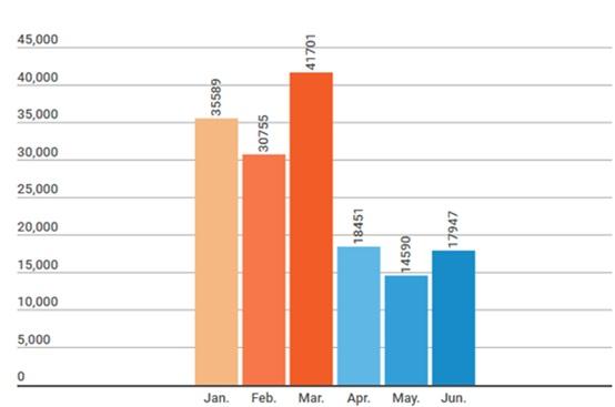 Q1 vs Q2 季度各月份DDoS攻击次数图