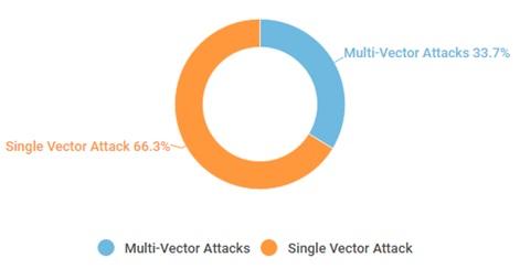 Q2季度混合与非混合攻击手段占比图