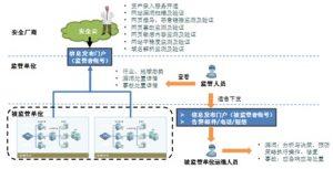 外包服务框架