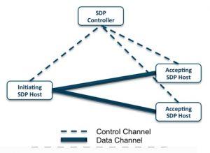 SDP架构