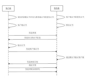SSL双向认证过程