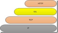 SSL结构图