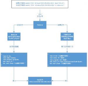 fileserver业务流程图