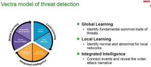 安全数据的自动化学习与关联